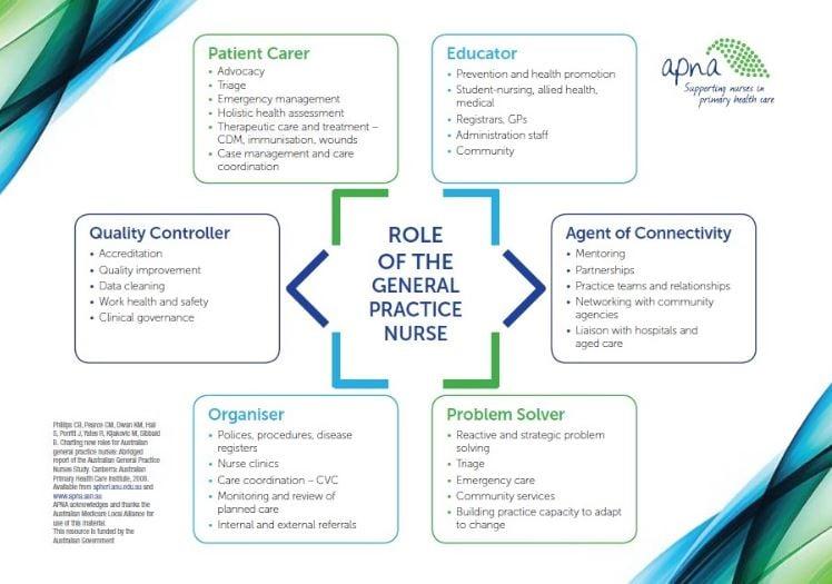 APNA Role of Nurse