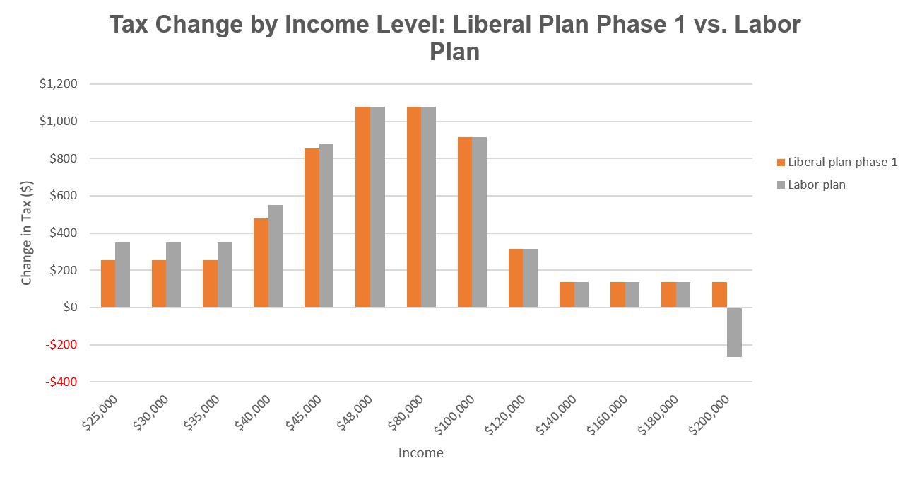Graph 1 LibLabor