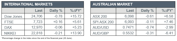 International markets verse Australian market