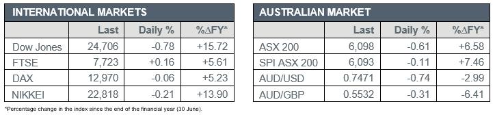 International markets verse Australian market