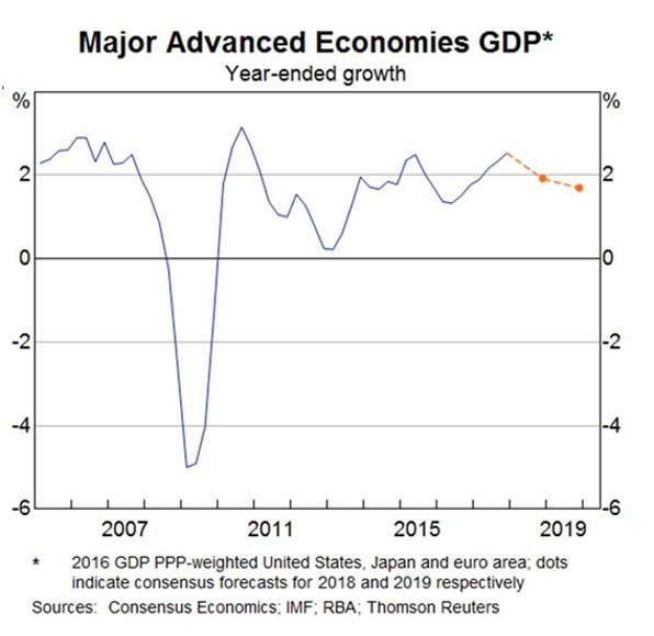 Major advanced economies GDP