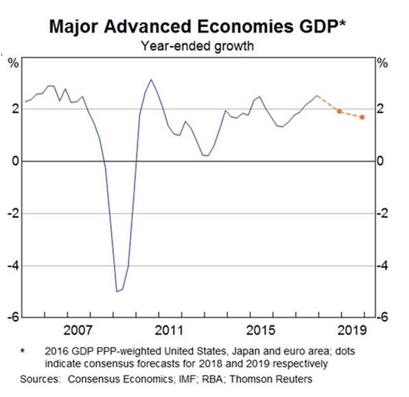 Major advanced economies GDP