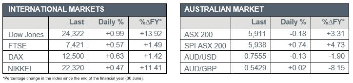 International Markets vs Australian Markets