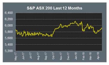 ASX 200 Last 12 months