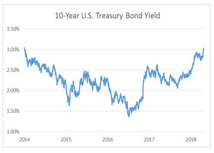 10 Year US Treasury Bond Yield