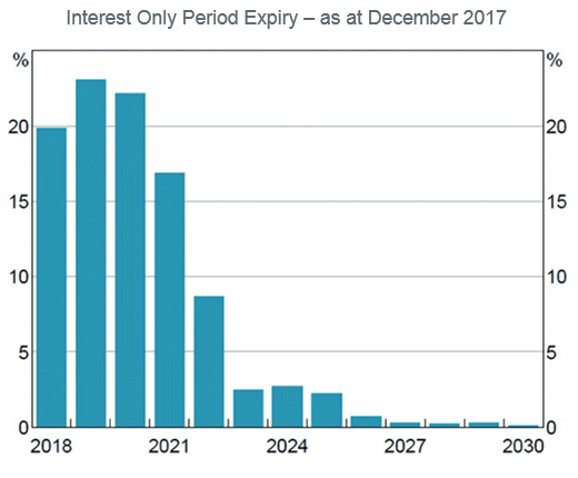 Interest only period expiry - as at December 2017