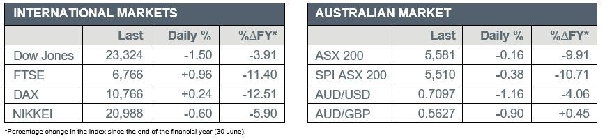 International Market vs Australian Market