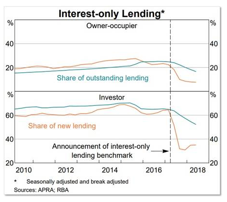 Interest-only Lending