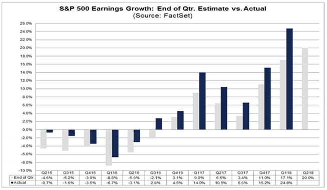 S & P 500 Earnings Growth: End of Qtr. Estimate vs Actual