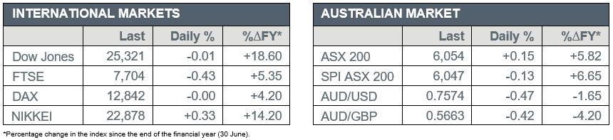International markets versus Australian market