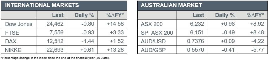 International Market versus Australian Market