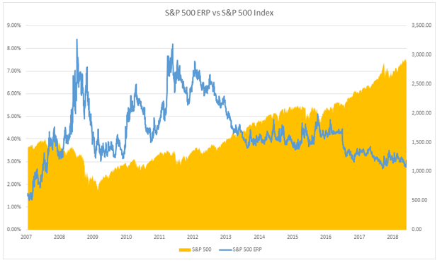 S&P 500 ERP vs S&P 500 Index