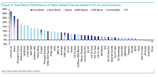 Total Return Performance of Majopr Global Financial Assets in Q1