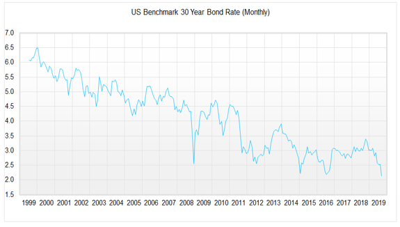 US Benchmark 30 Year Bond Rate (Monthly)