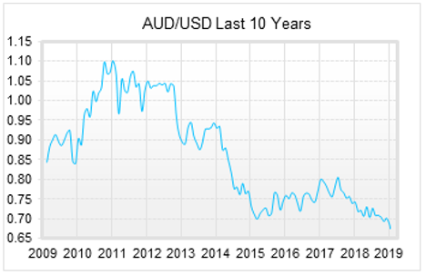 AUD/USD Last 10 Years