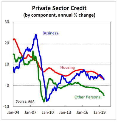 Private Sector Credit