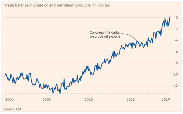 Trade balance in crude oil and petroleum products, million b/d