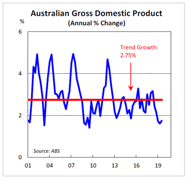 Australian Gross Domestic Product (Annual % Change)