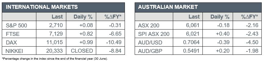 International Market vs Australian Market