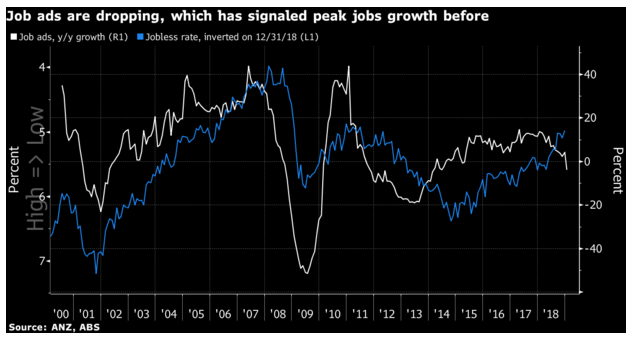 Job ads are dropping, which has signaled peak jobs growth before