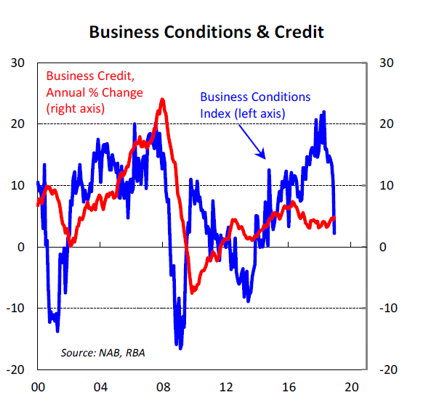 Business Conditions & Credit