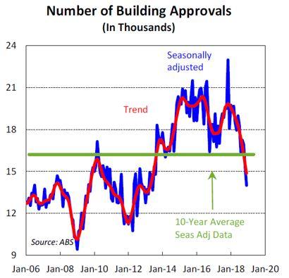 Building approvals in thousands 10 year average