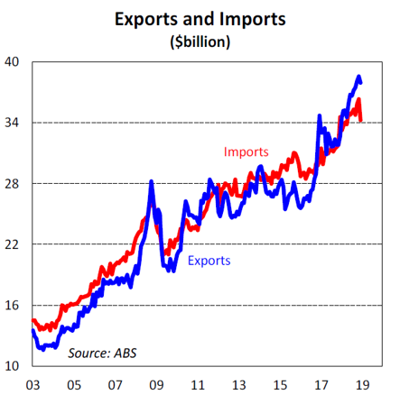 Exports and Imports ($billion)