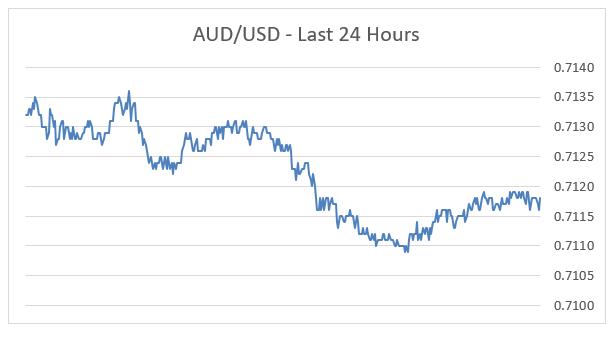 AUD/USD - Last 24 Hours