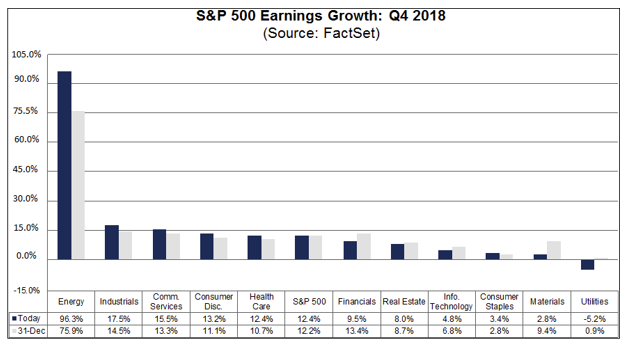 S&P Earnings Growth:  Q4 2018