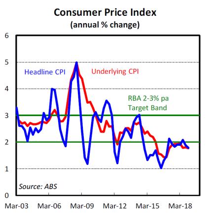 Consumer Price Index (annual % change)