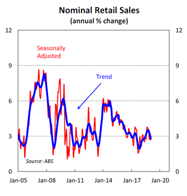 Nominal Retail Sales (annual % change)