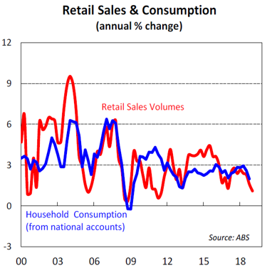 Retail Sales & Consumption
