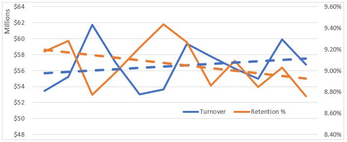 Turnover vs retention