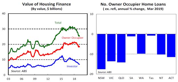 Value of Housing Finance