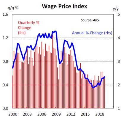 Wage Price Index