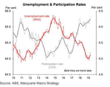 Unemployment & Participation Rates