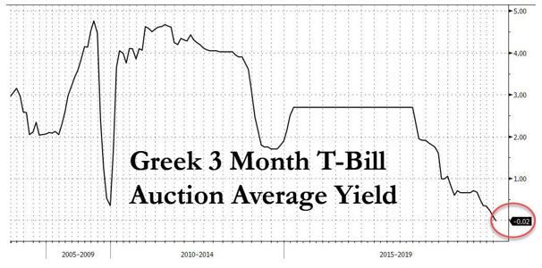 Greek 3 Month T-Bill Auction Average Yield