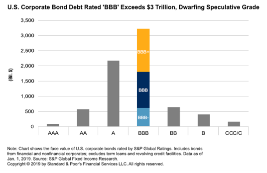 U.S. Corporate bond Debt Rated 'BBB' Exceeds $3 Trillion, Dwarfing Speculative Grade