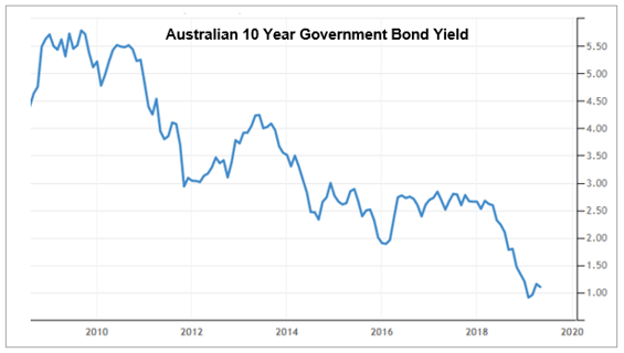 Australian 10 Year Government Bond Yield