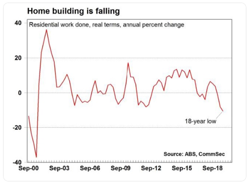 Home building is falling