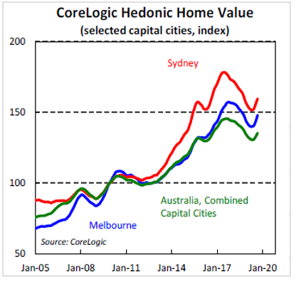 CoreLogic Hedonic Home Value