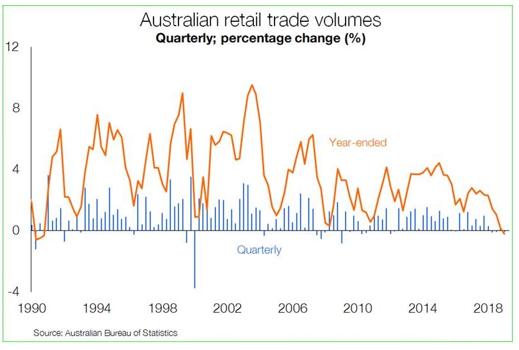 Australian retail trade volumes