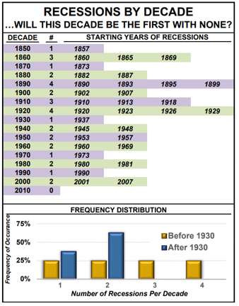Recessions by Decade