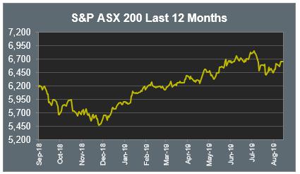 S&P ASX 200 Last 12 Months