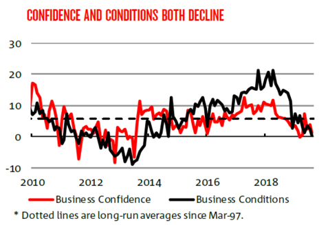 Confidence and conditions both decline