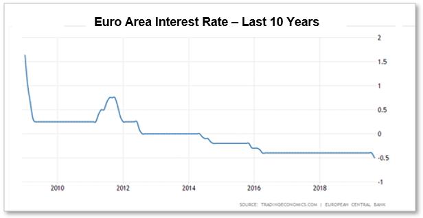 Euro Area Interest Rate - Last 10 Years