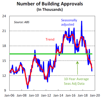 Number of Building Approvals (In thousands)