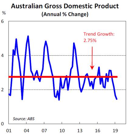 Australian Gross Domestic Product (Annual % Change)
