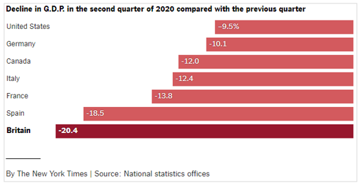Decline in GDP in the second quarter of 2020 compared with the previous quarter