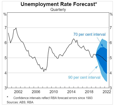 Unemployment Rate Forecast